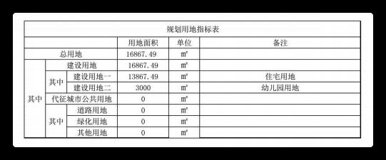 树村南北地块(学府壹号院)、崔各庄L06、王四营L02、王四